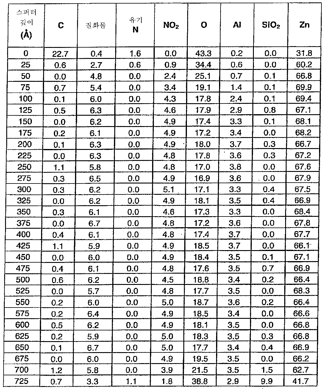 Figure 112011076702345-pat00027