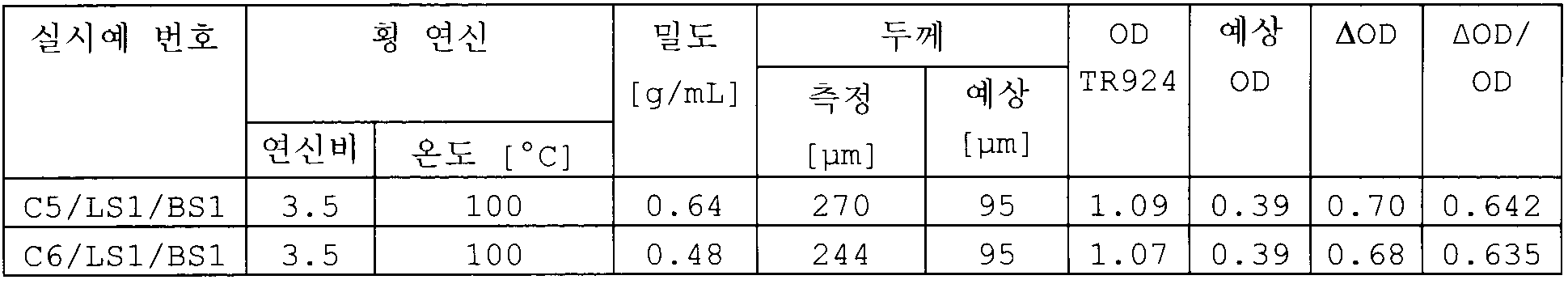 Figure 112009065455738-pct00020