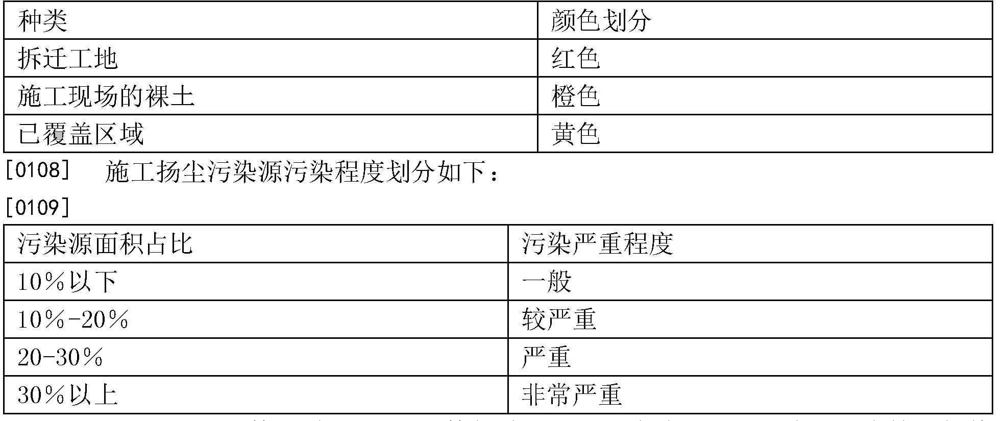 Figure CN106203265AD00131