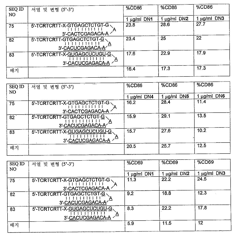 Figure 112005072530017-PCT00027