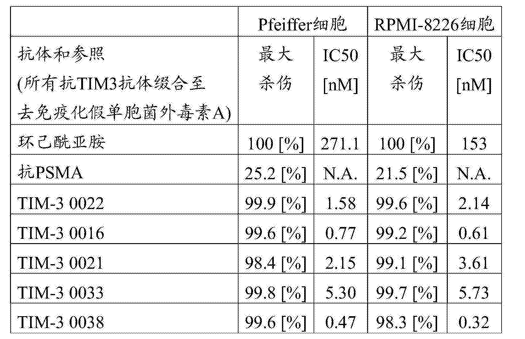 Figure CN107001475AD00731