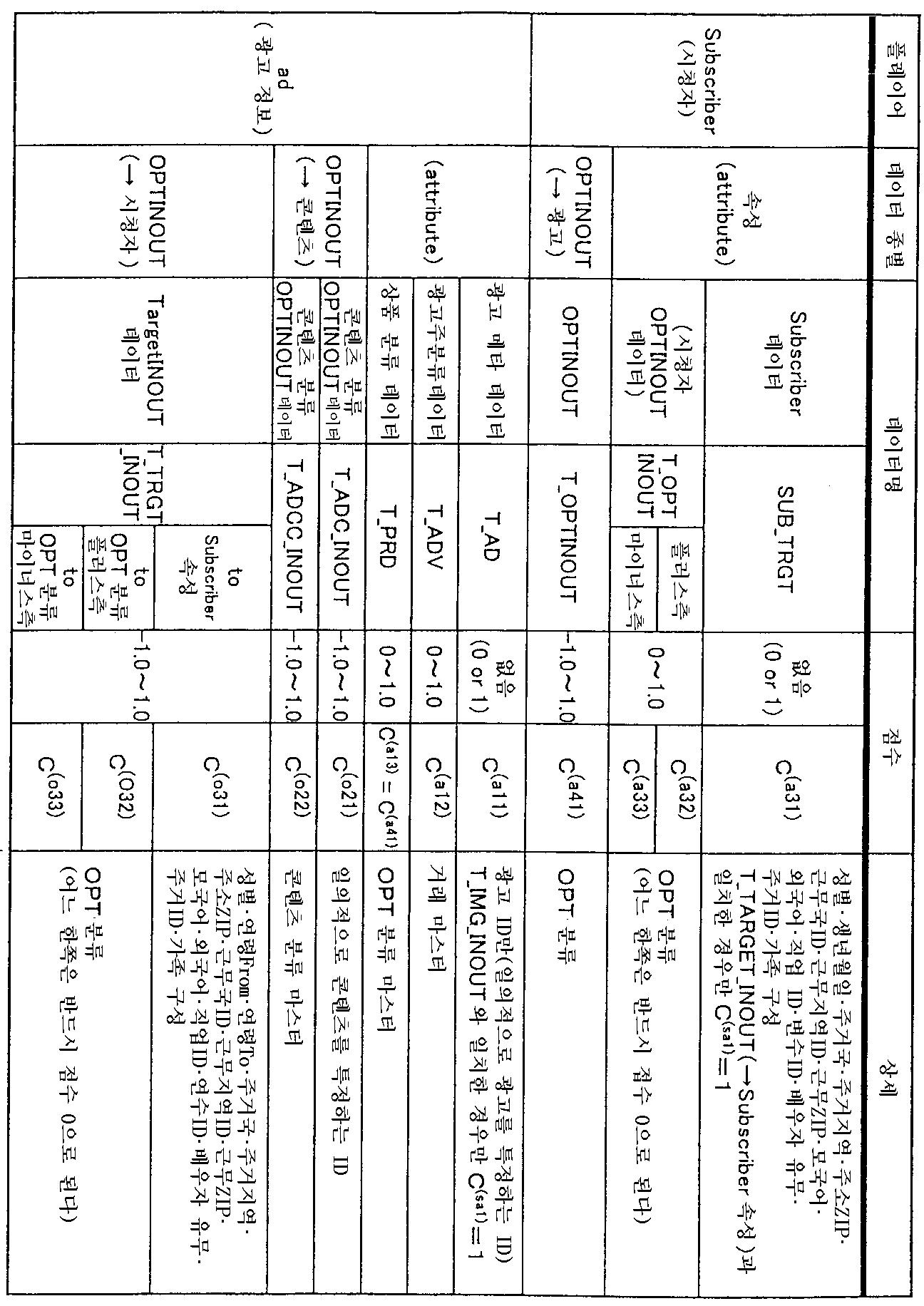Figure 112003003982357-pct00006