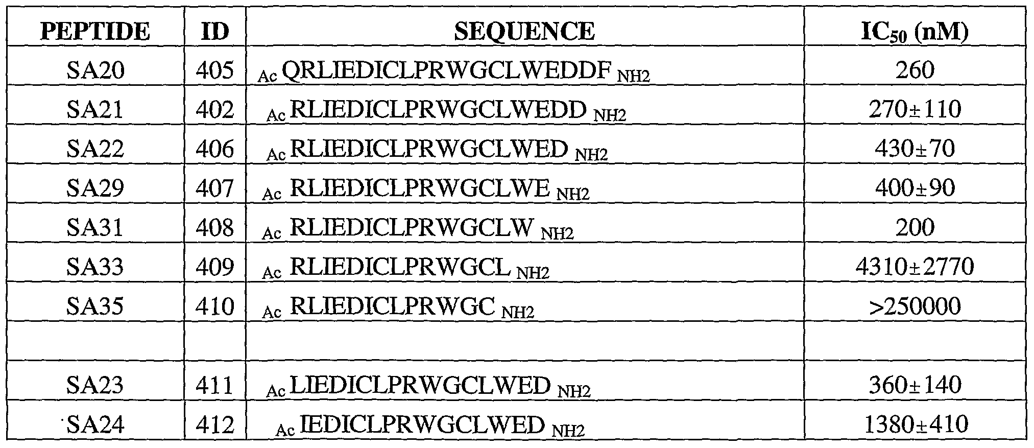 WO2007106120A2 - Serum albumin binding peptides for tumor targeting