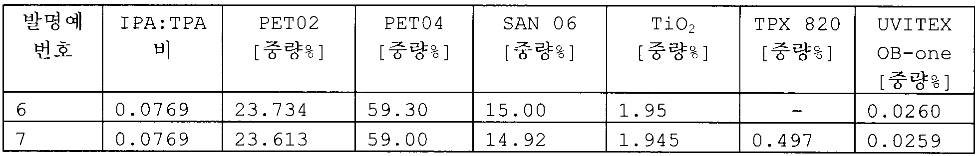 Figure 112009065455738-pct00033