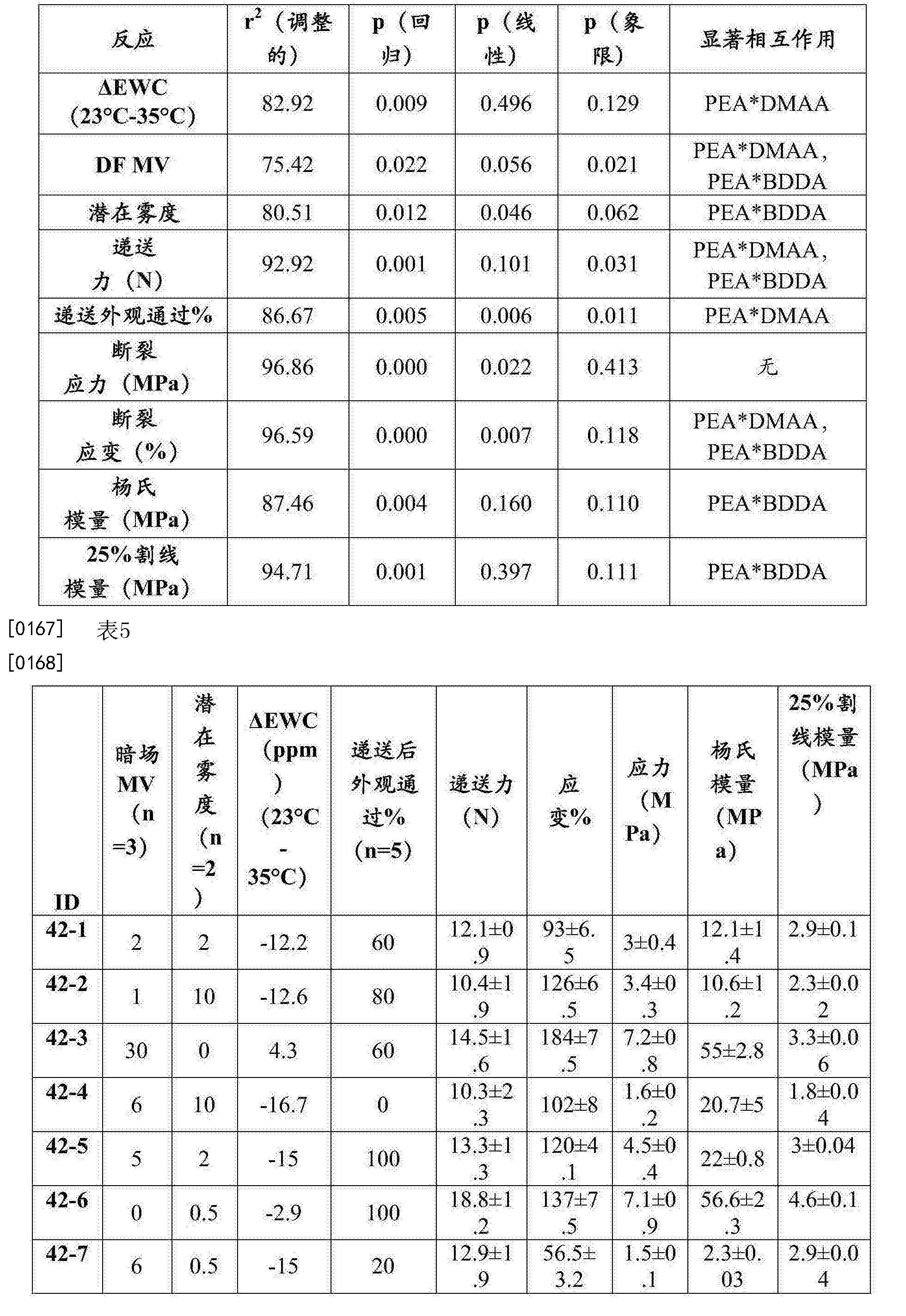 Figure CN106999628AD00221