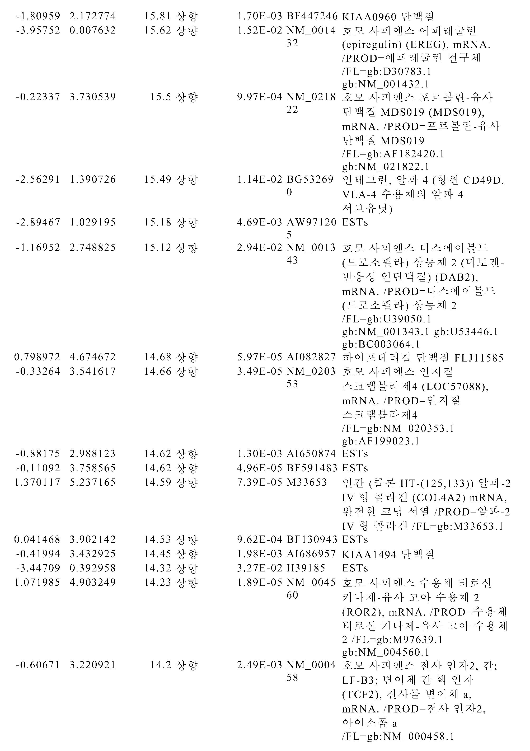 Figure pct00162