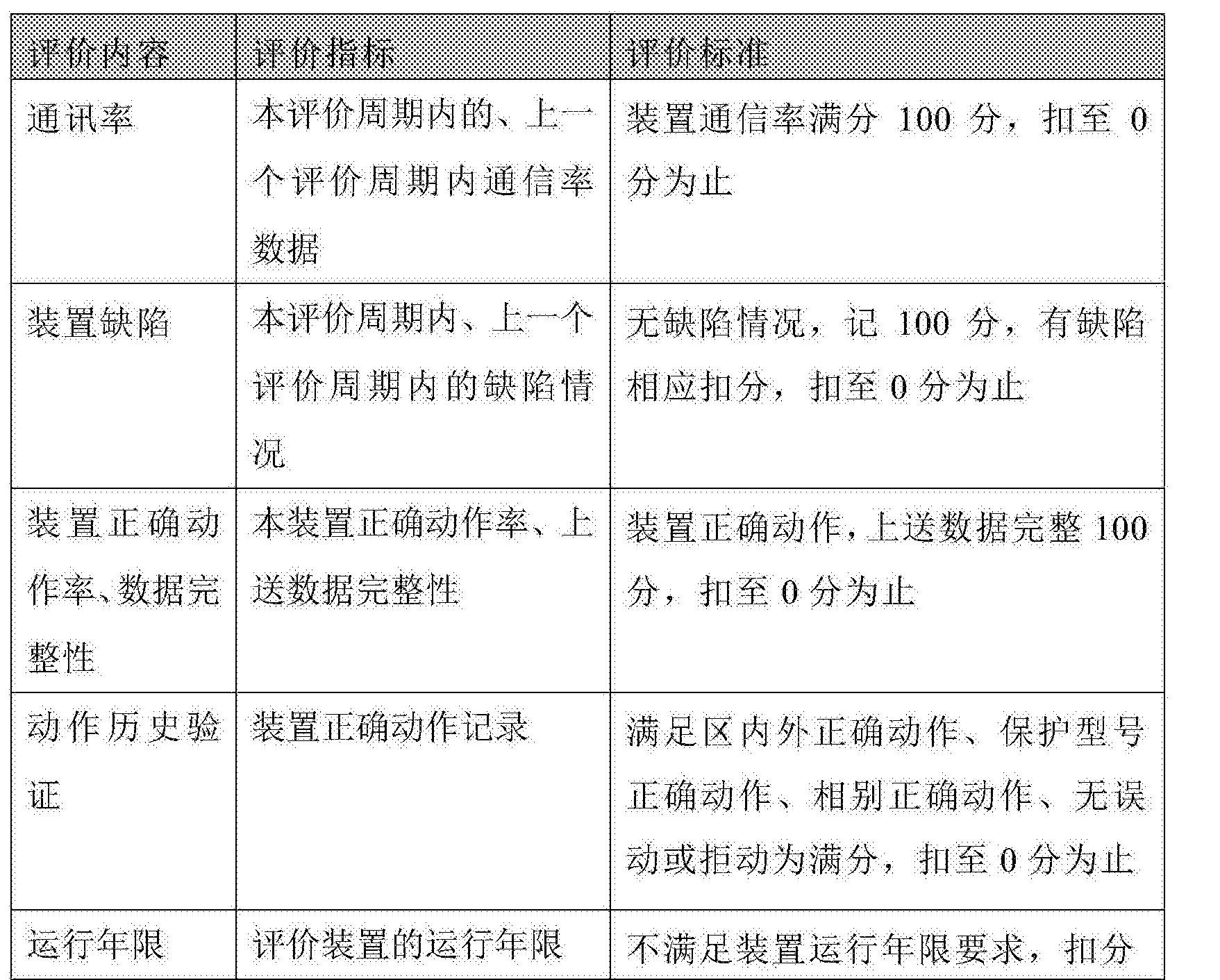 Figure CN106655522AD00101
