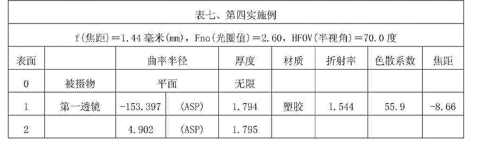 Figure CN107305283AD00221