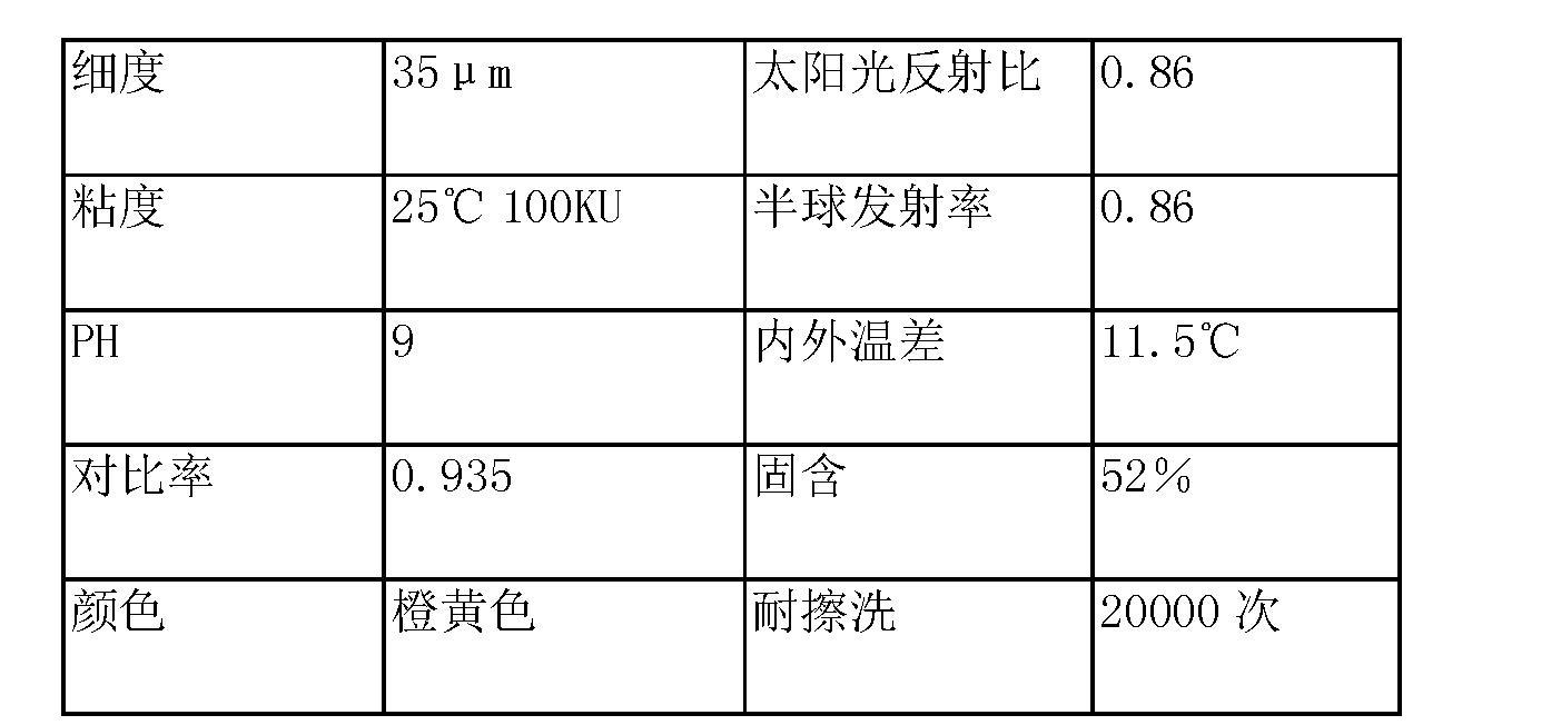 Figure CN104530889AD00192
