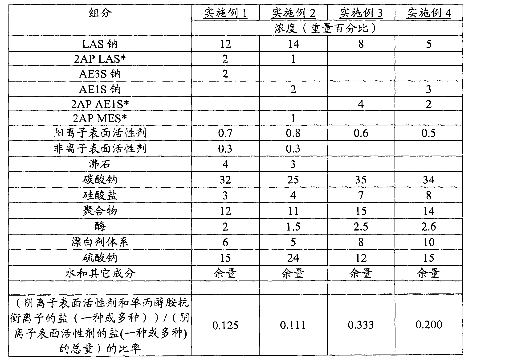 Figure CN102471733AD00181