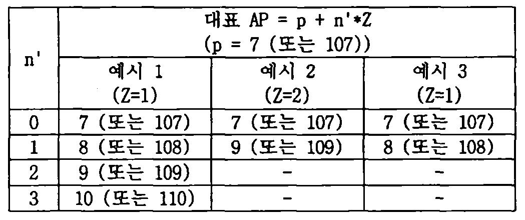 Figure 112014076174802-pct00036