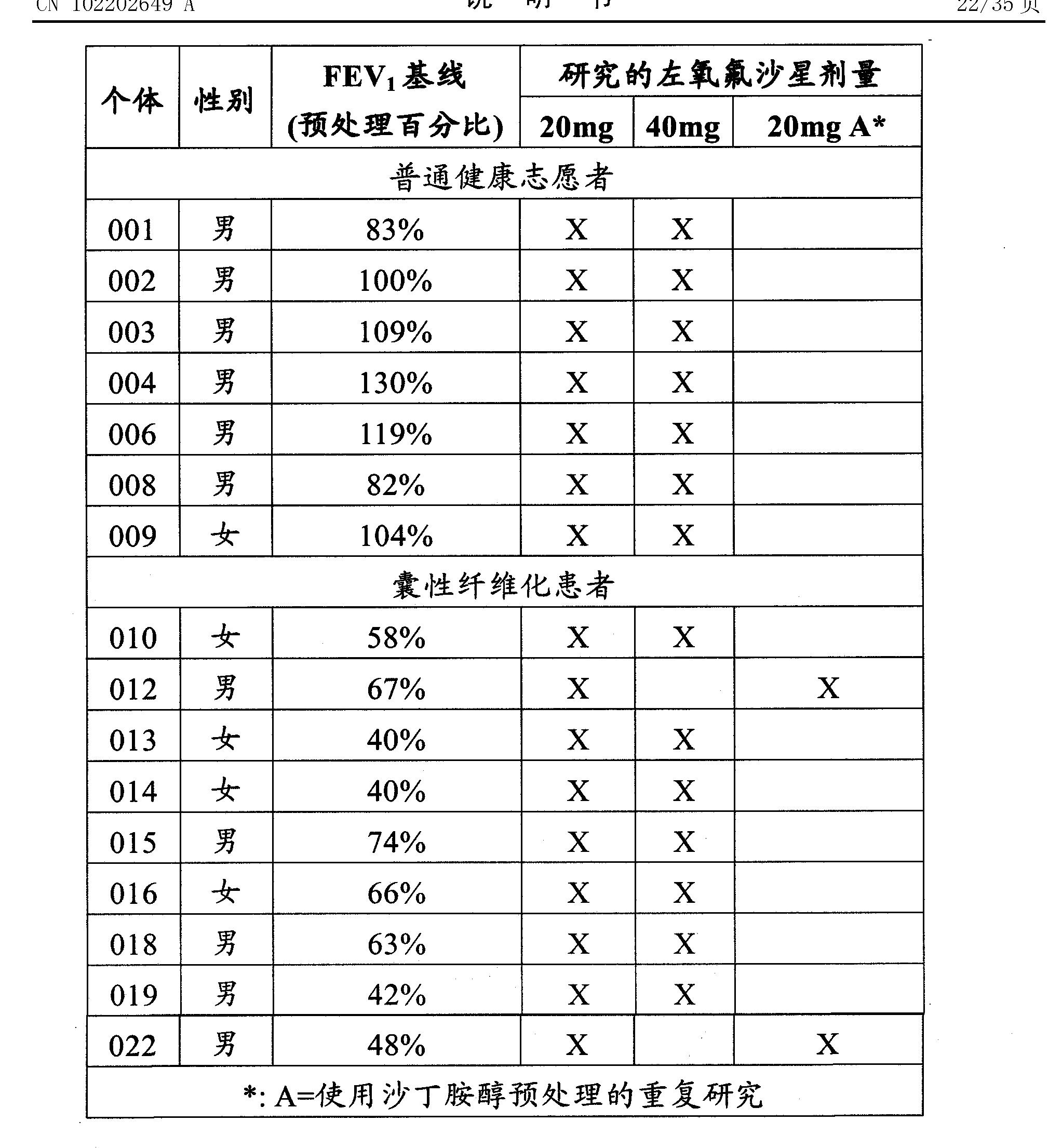 Figure CN102202649AD00291