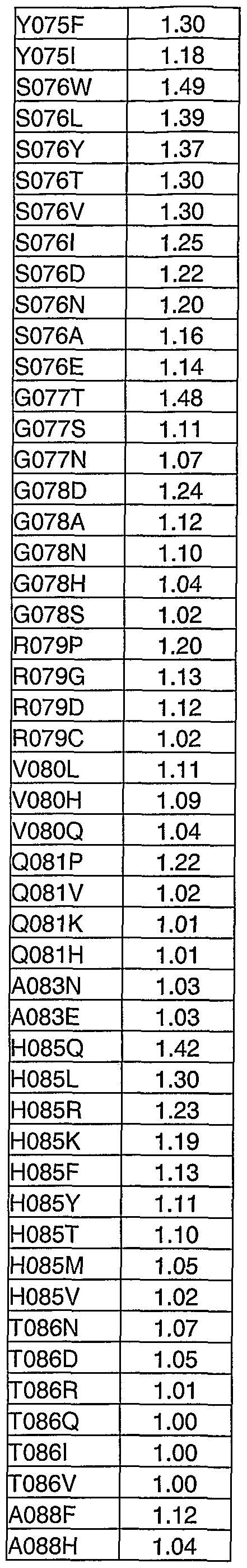Figure imgf000284_0003
