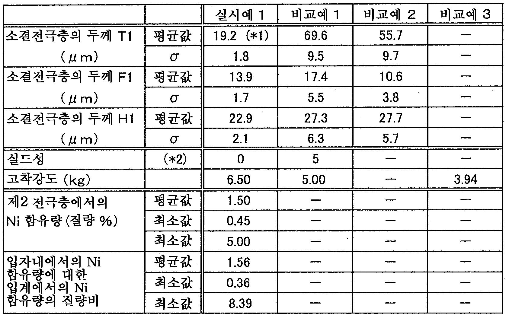 Figure 112011052313314-pat00001