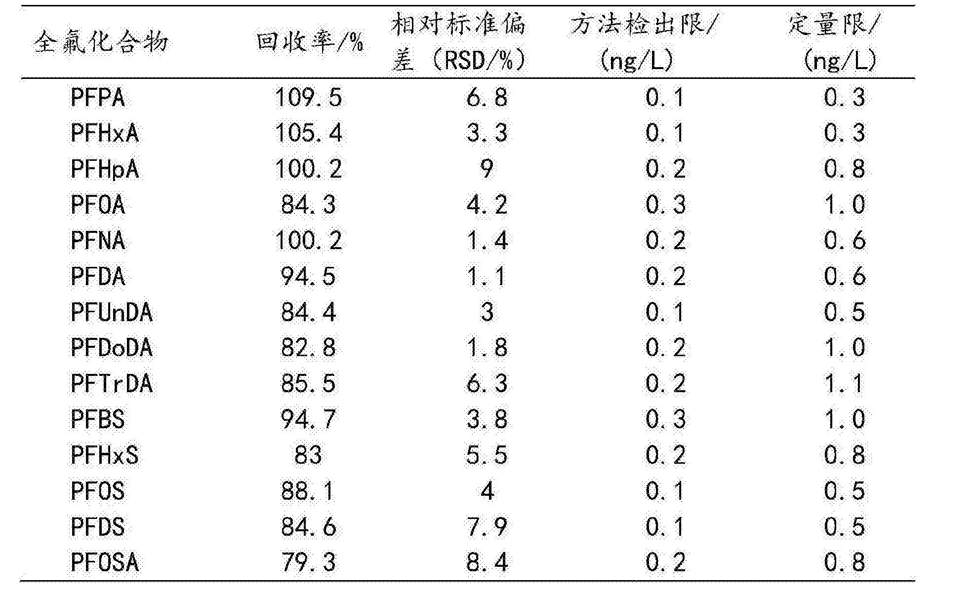 Figure CN104237402BD00102