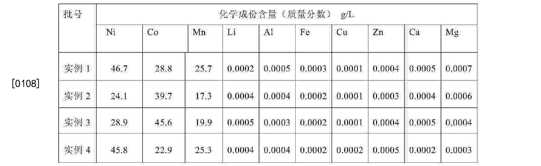Figure CN106505272AD00091
