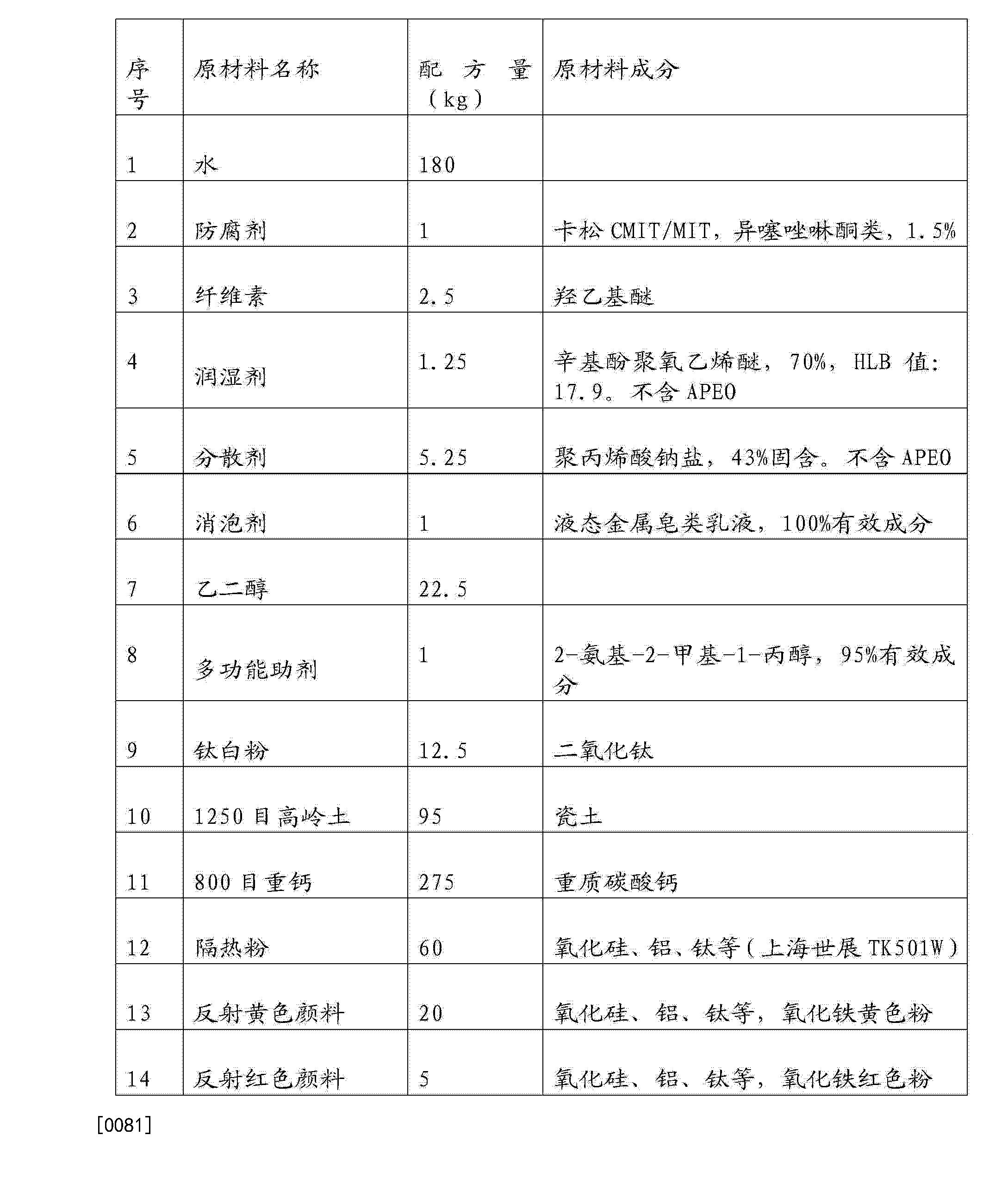 Figure CN104530889AD00121