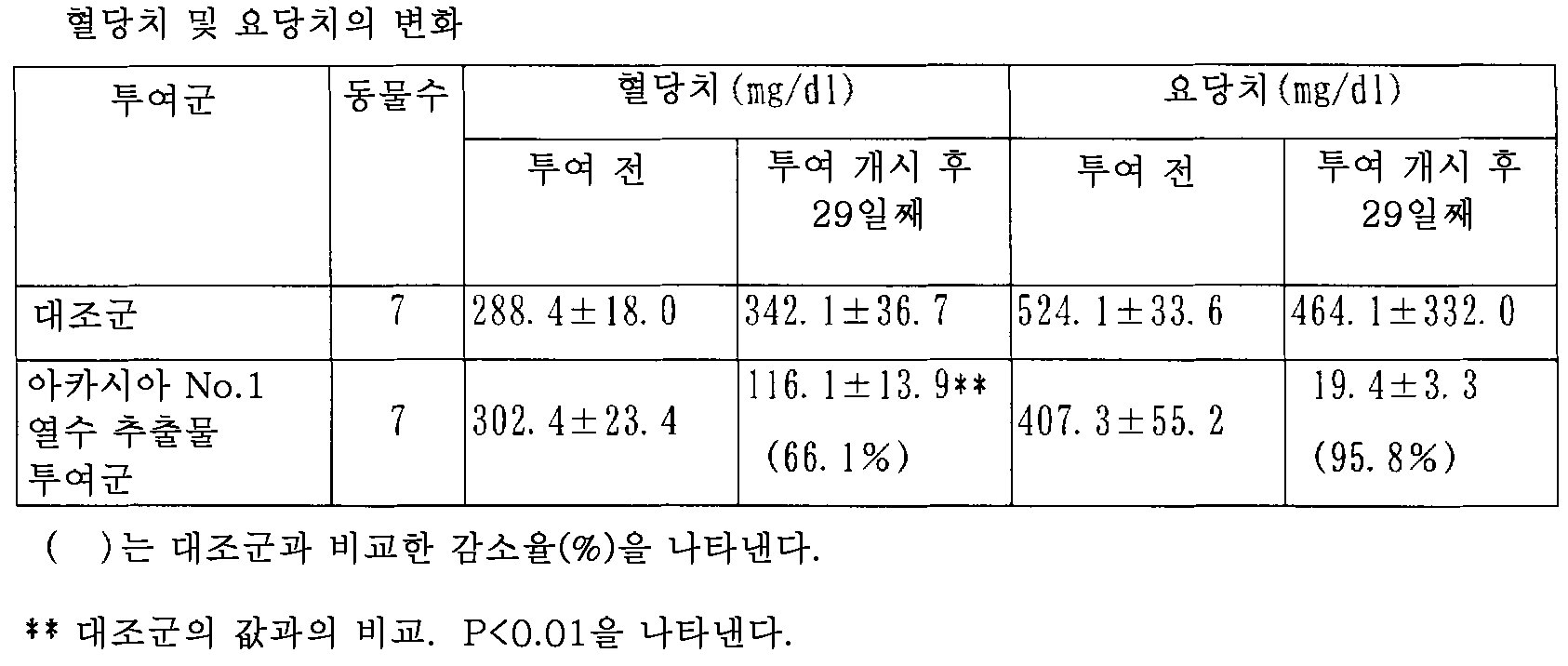 Figure 112009014299648-pct00001