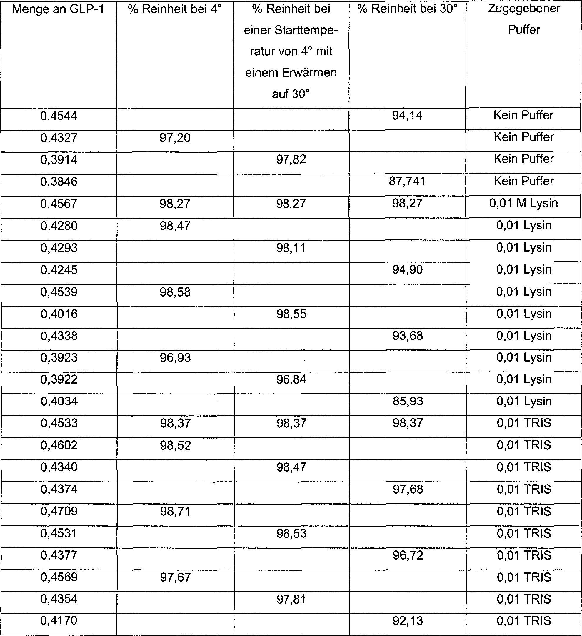 DE69928006T2 - A storage stable liquid compositions of glucagon-like ...
