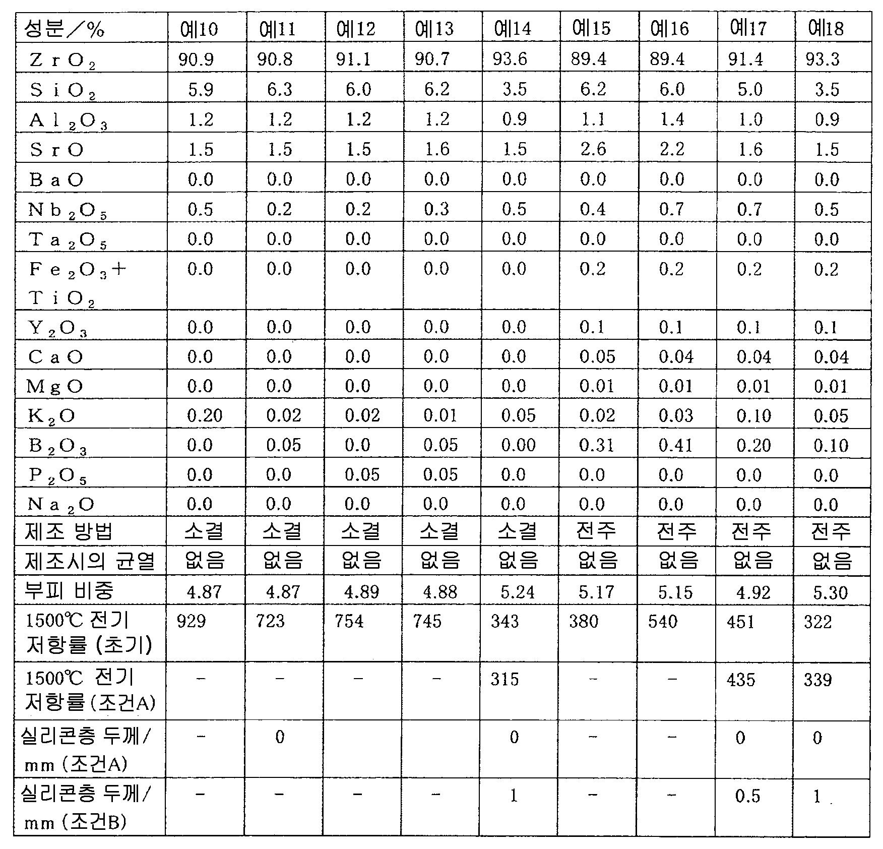 Figure 112011068460347-pct00002