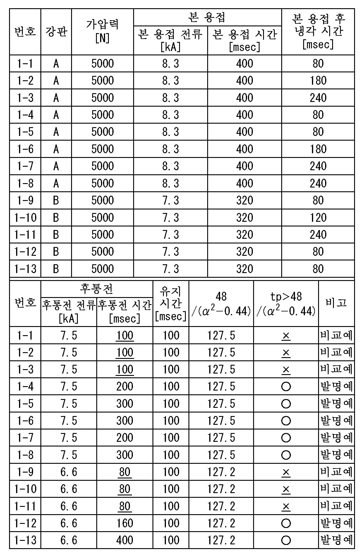 Figure 112015112123471-pct00079