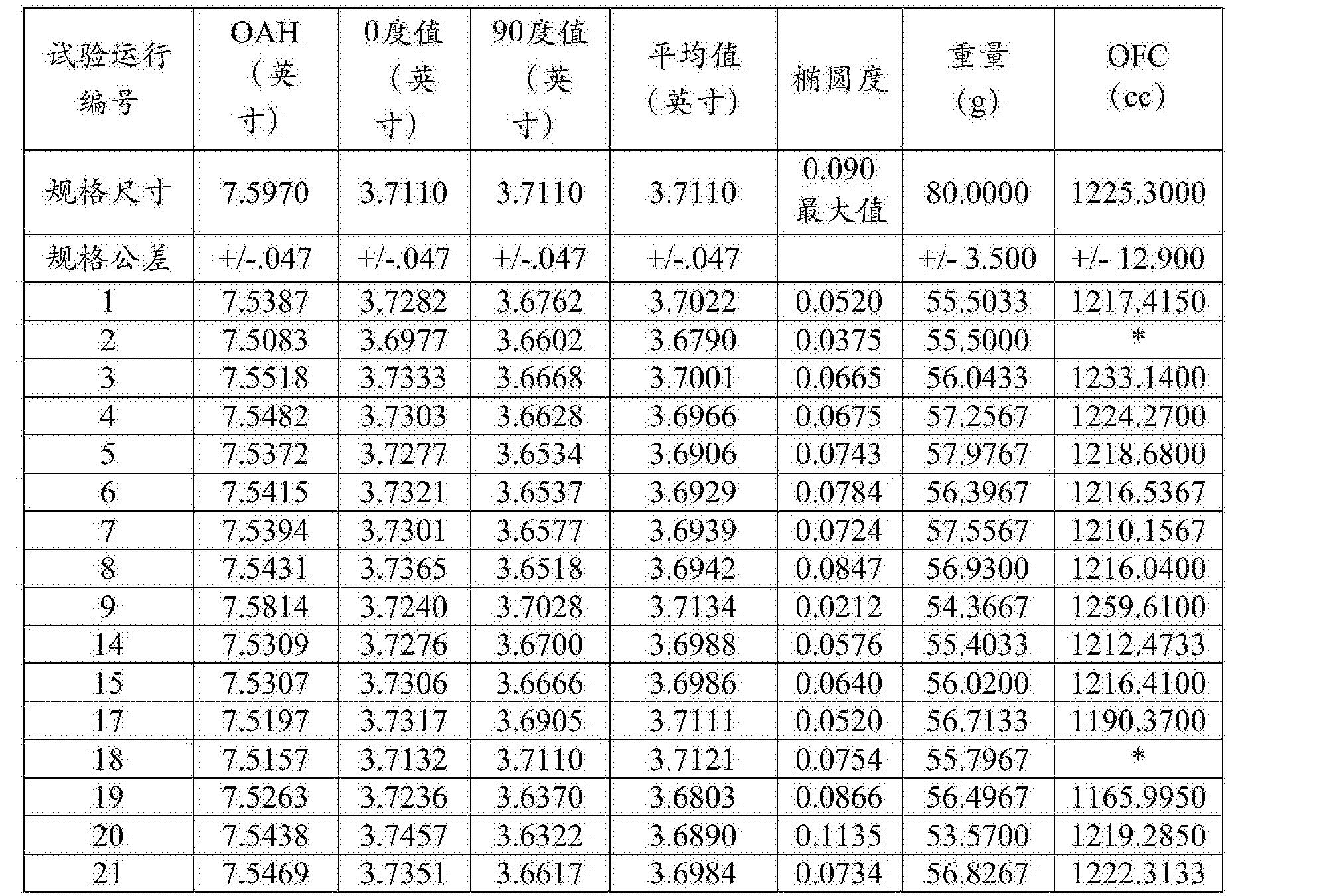 Figure CN105517775AD00171