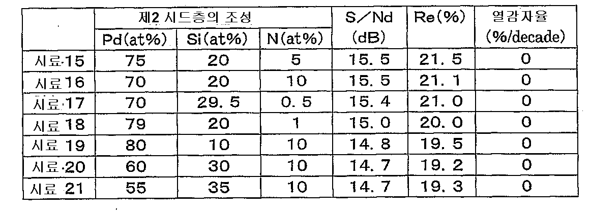 Figure 112003000583946-pct00004