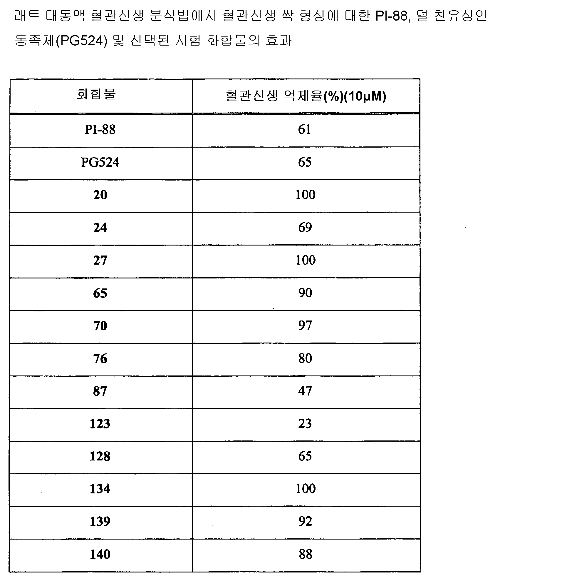 Figure 112010030712312-pct00095