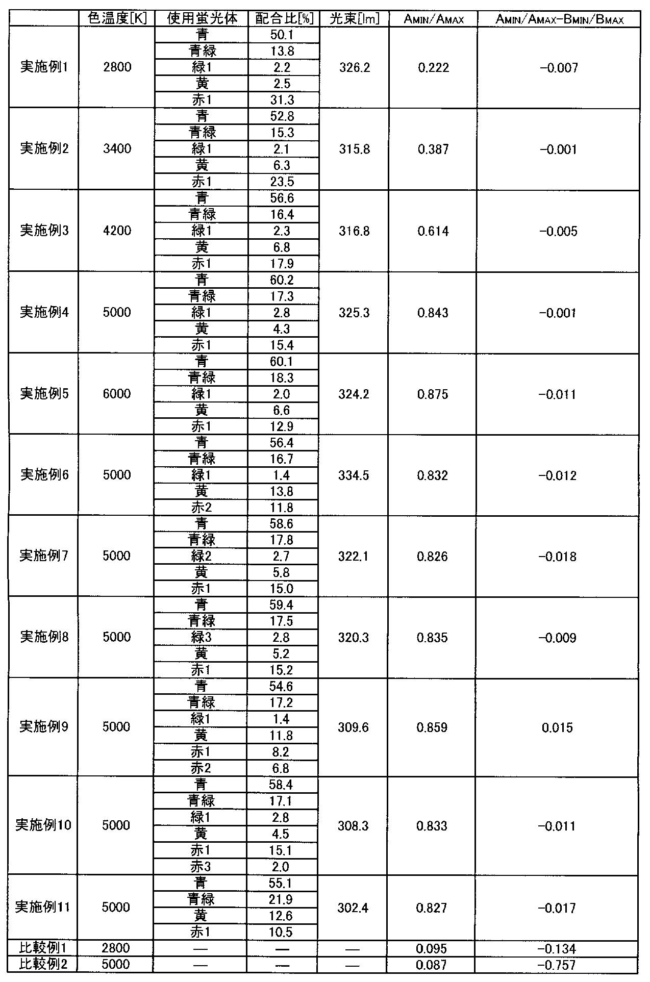 Figure JPOXMLDOC01-appb-T000001
