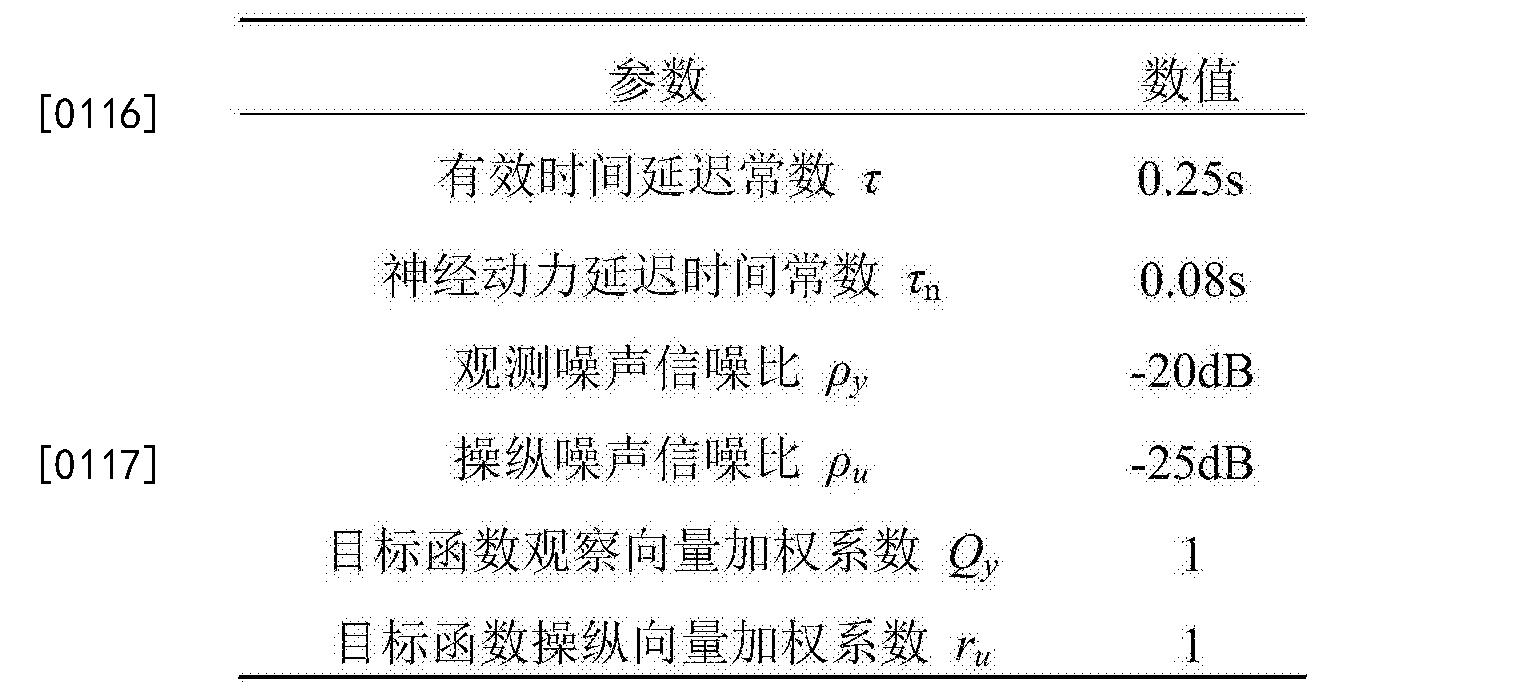 Figure CN105372994BD00121