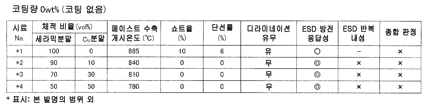 Figure 112010049547048-pct00018