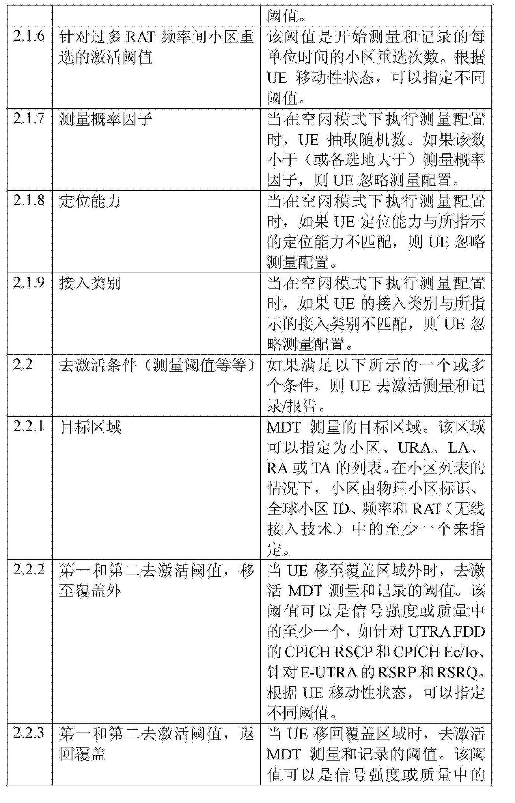 Figure CN102860062BD00241
