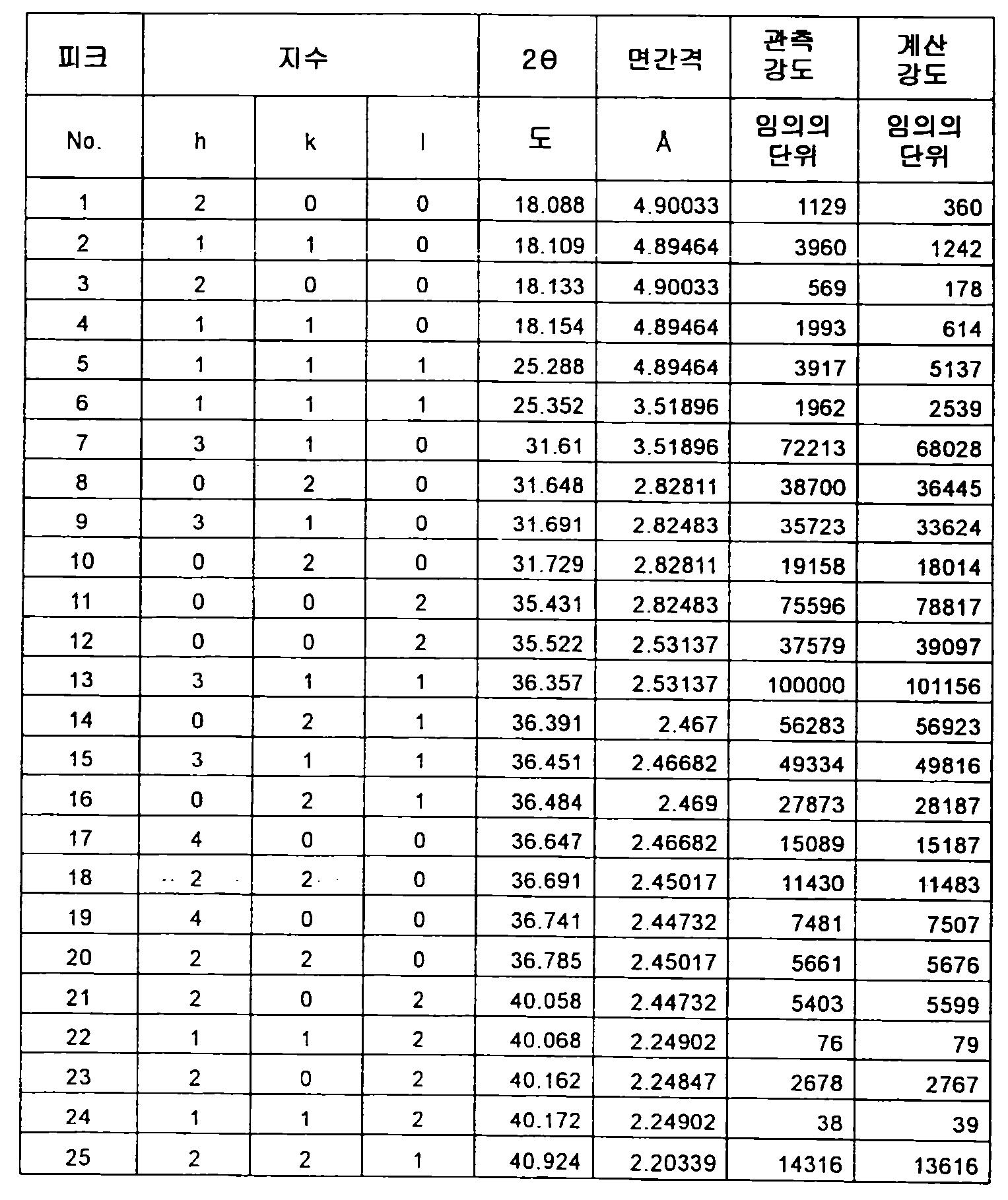 Figure 112012500366502-pct00051