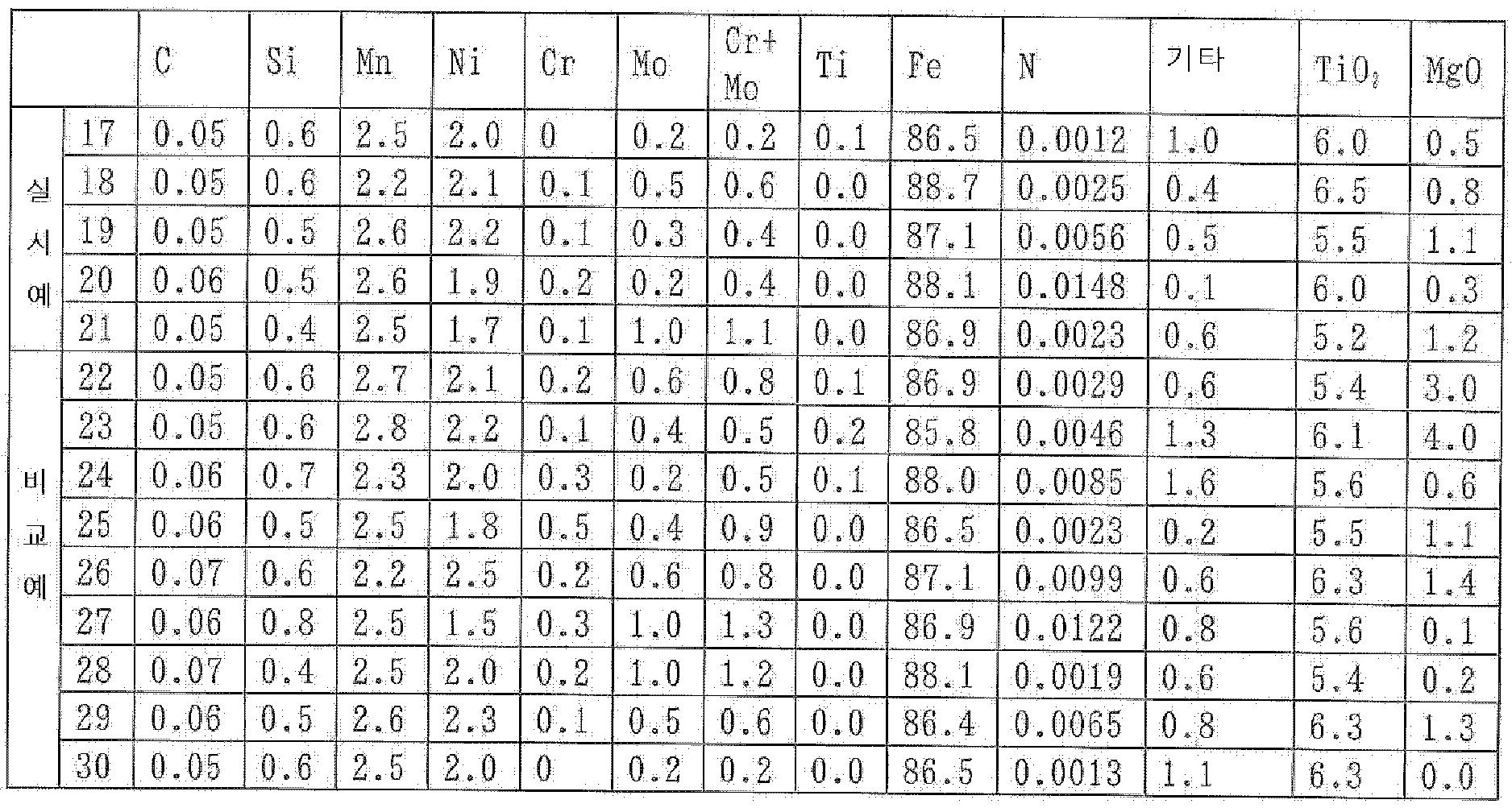 Figure 112007070605706-pat00005