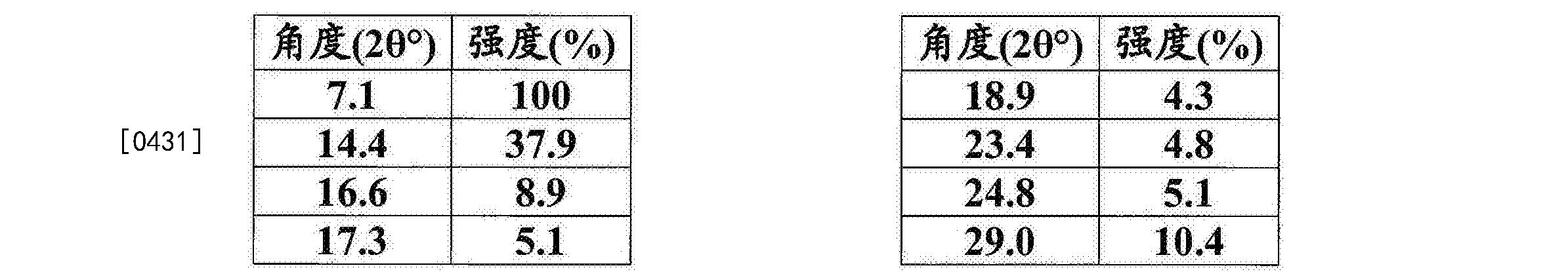 Figure CN105960407AD00441