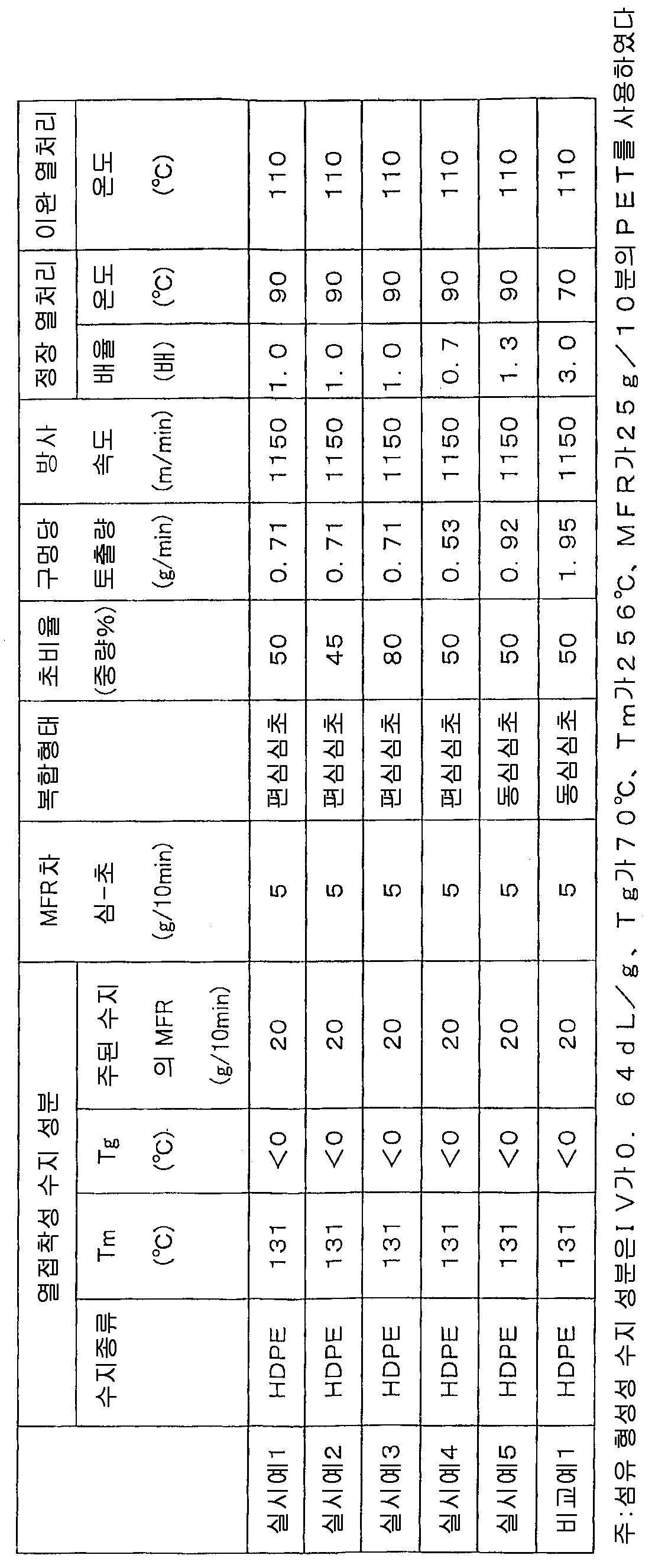 Figure 112008063063123-pct00001