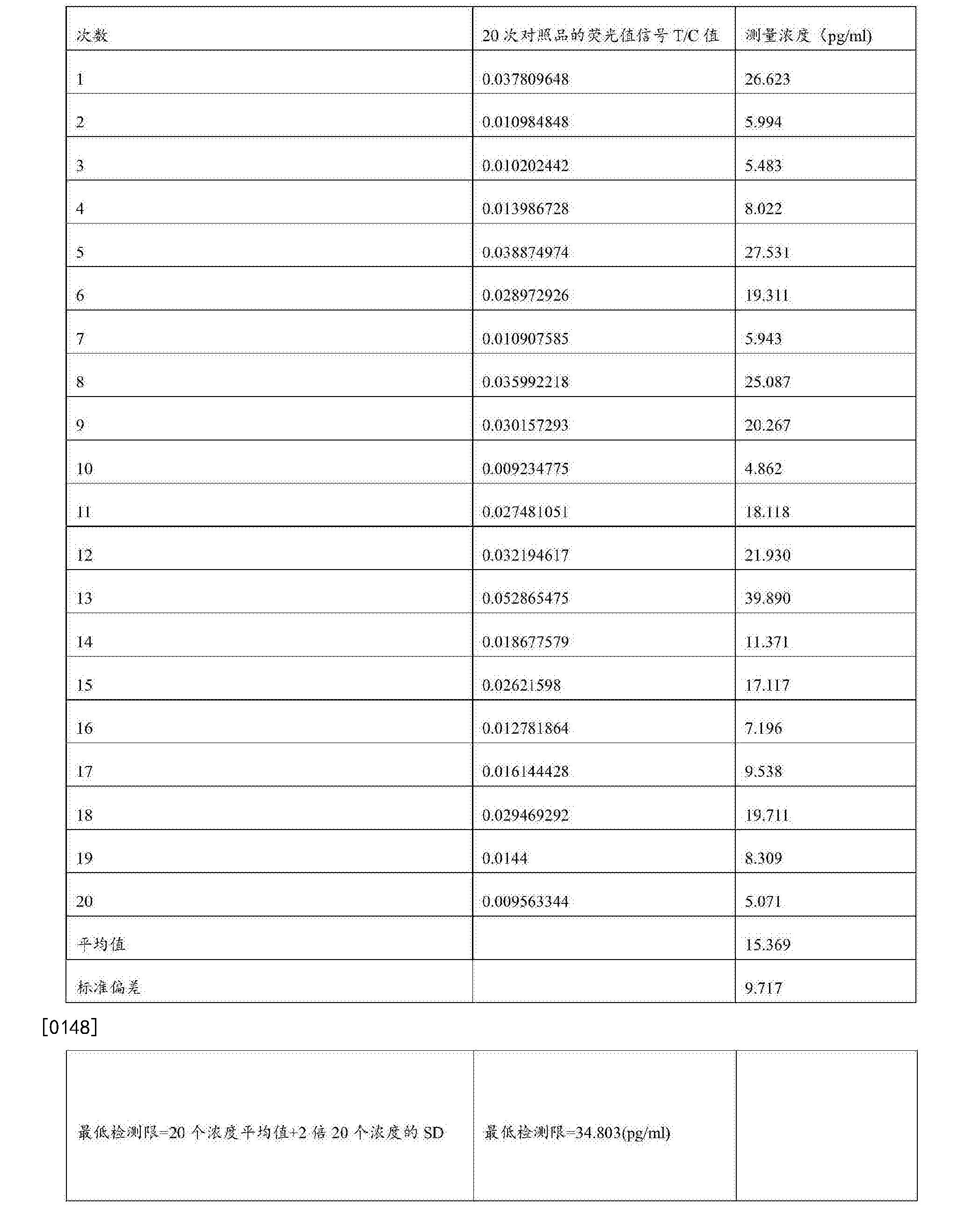 Figure CN107478848AD00151