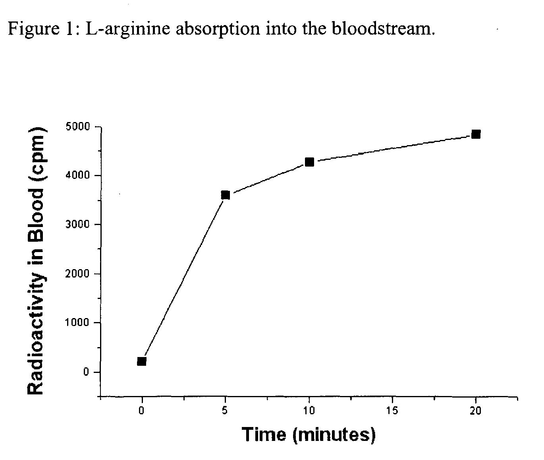 L-arginine clit sensitizer
