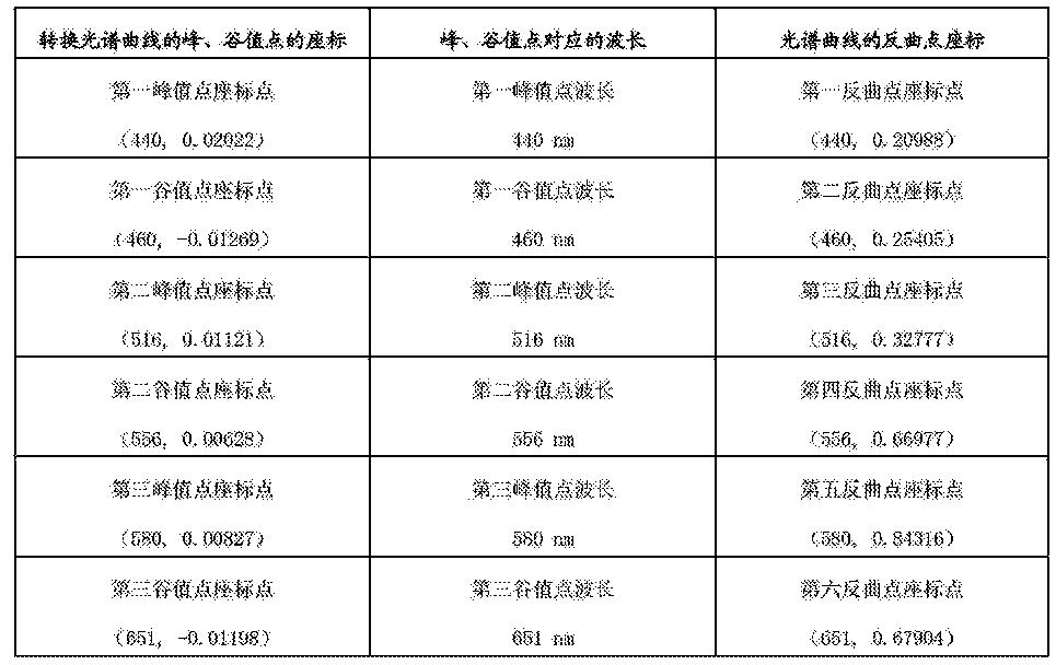 Figure CN103543003BD00111