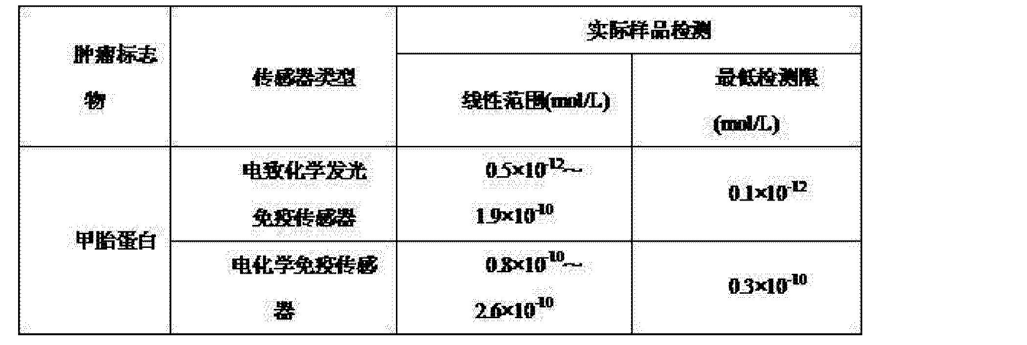 Figure CN102967706AD00081