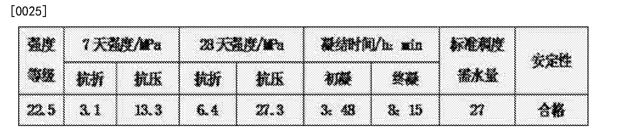Figure CN102515588BD00051