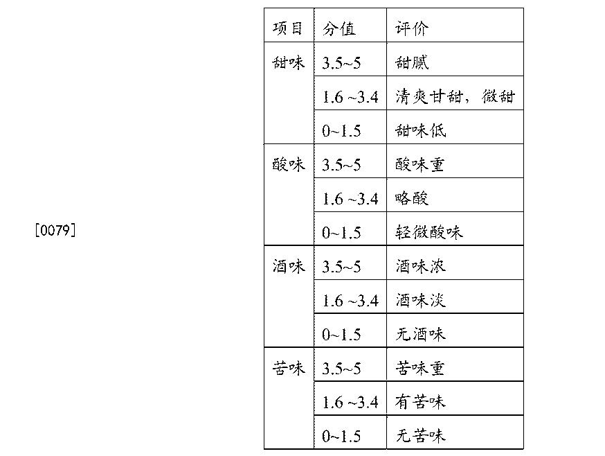 Figure CN103695243BD00081