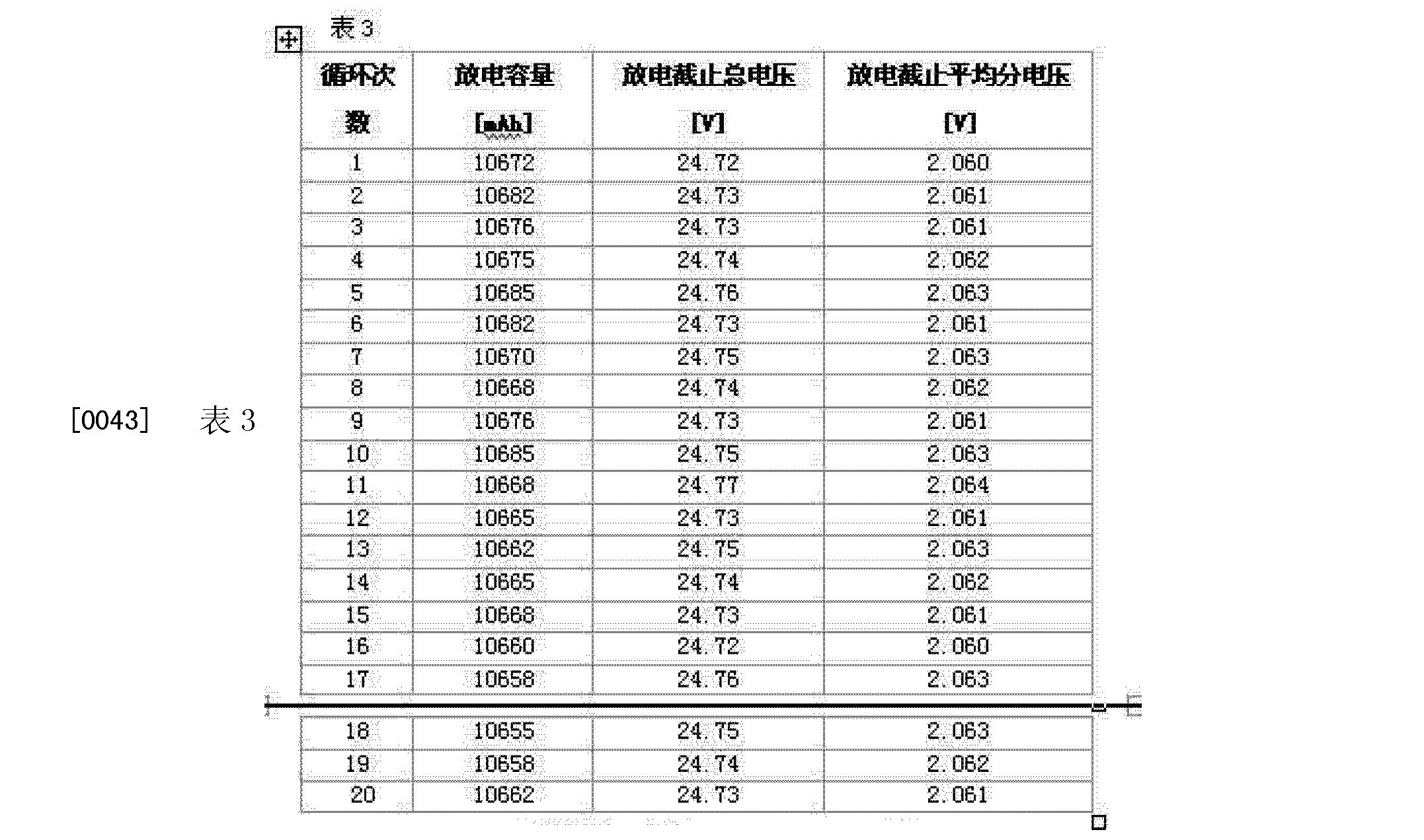 Figure CN102760907BD00092