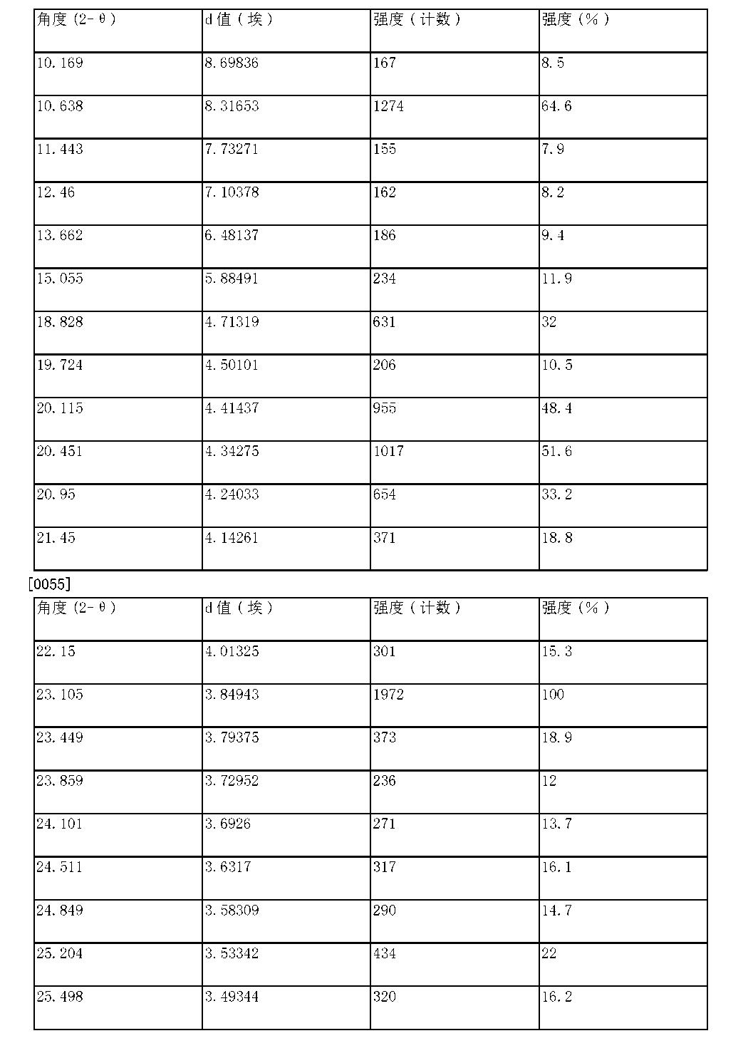 Figure CN103550159BD00091