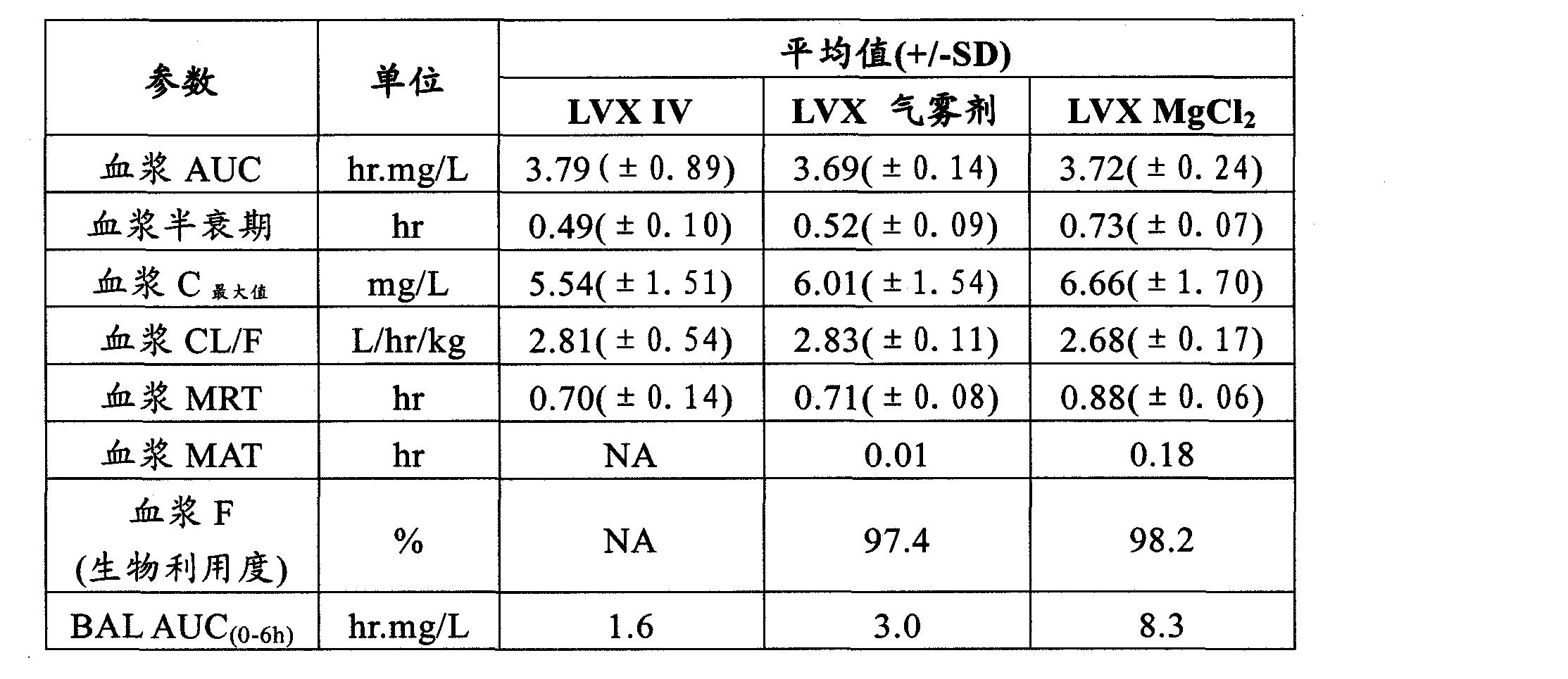 Figure CN102202649AD00241