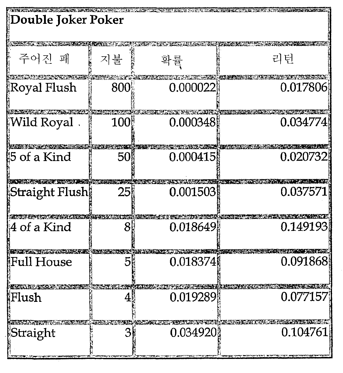 Figure 112003017434477-pct00006