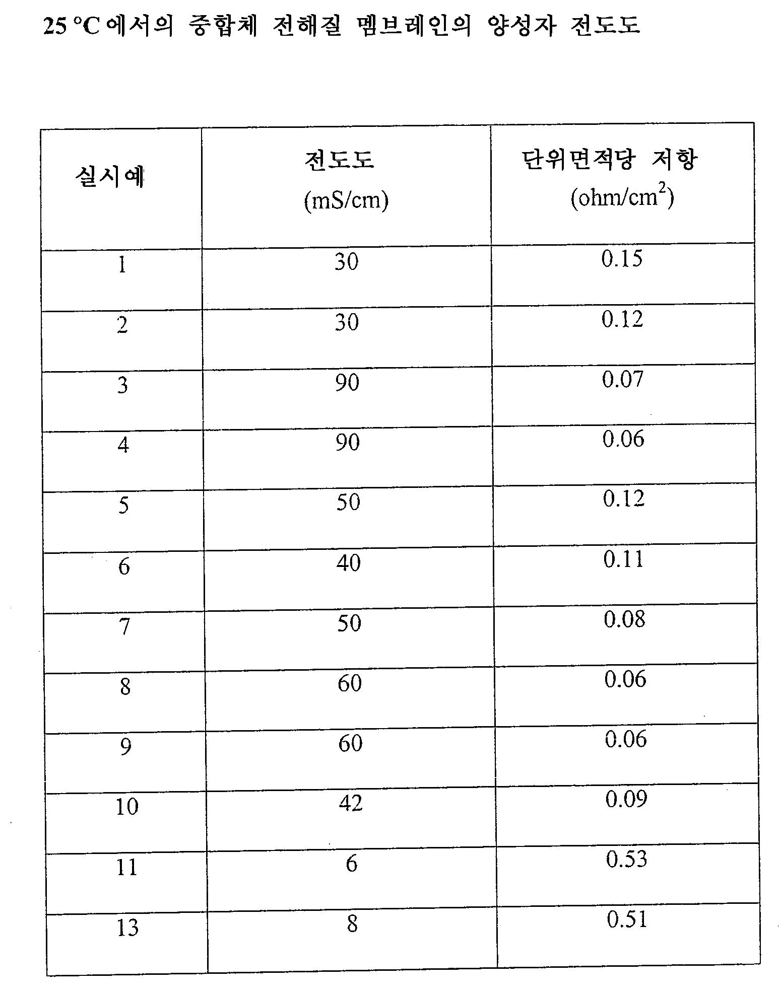 Figure 112004034448001-pat00013