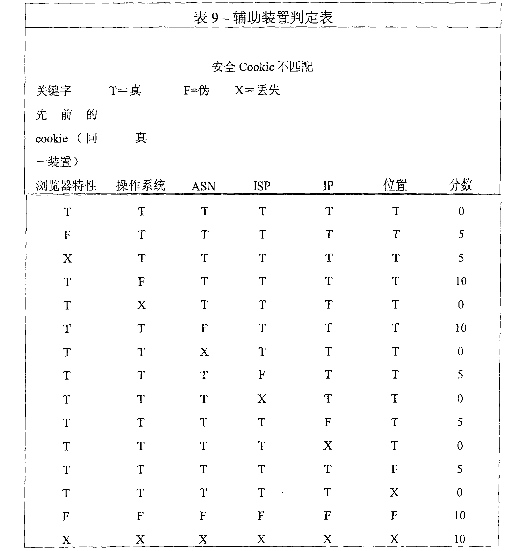 Figure CN101375546BD00231