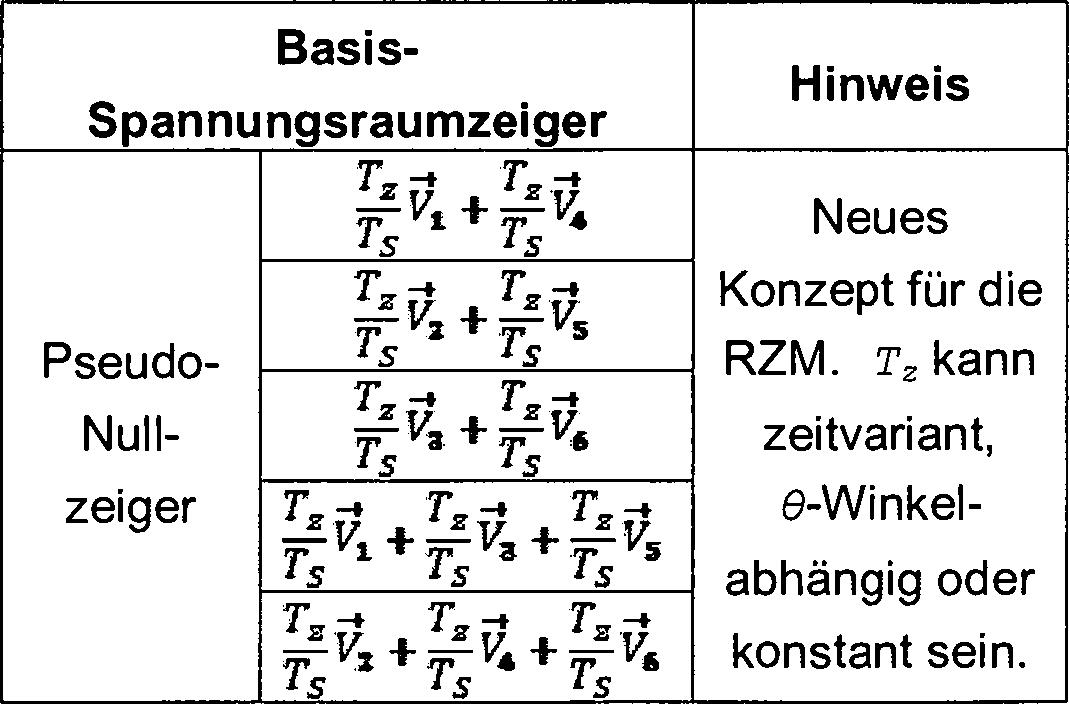 DE102014002303A1 - PSEUDO-NULLZEIGER FÜR EINE RAUMZEIGERMODULATION ...