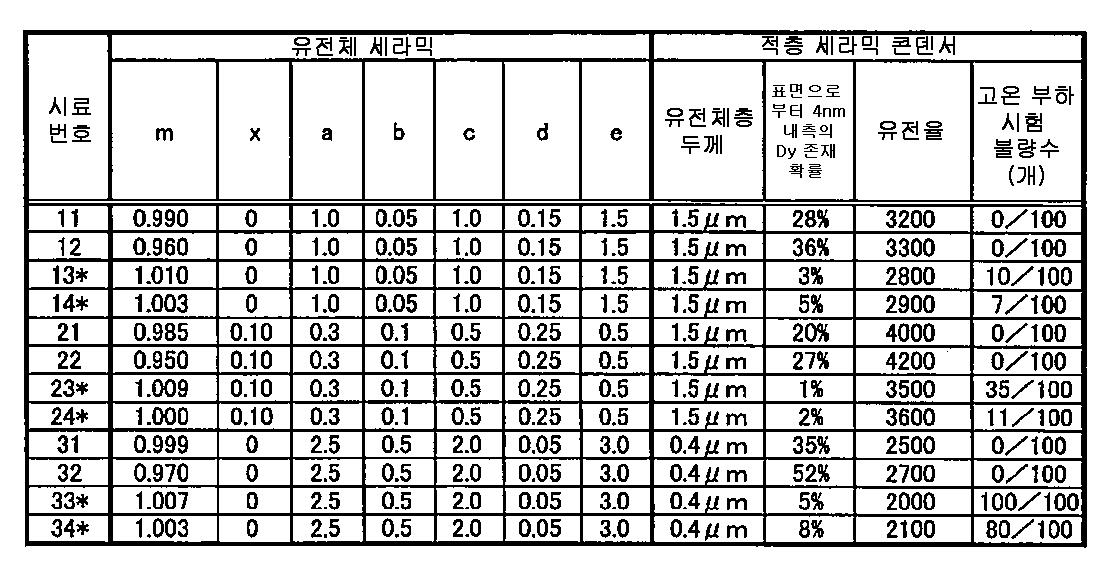 Figure 112013025525243-pct00001
